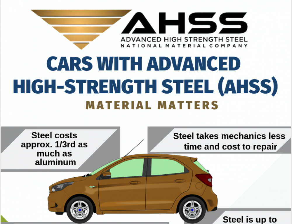 AHSS Infographic: Advanced High Strength Steel Matters