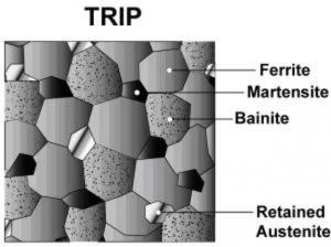 TRIP Steels
