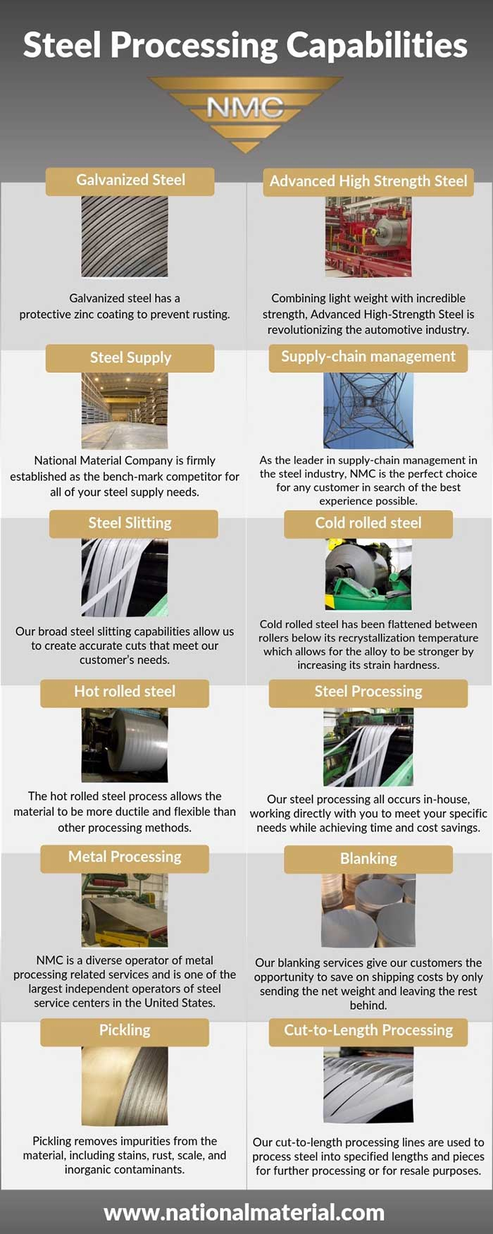 NMC's Steel Processing Capabilities Infographic