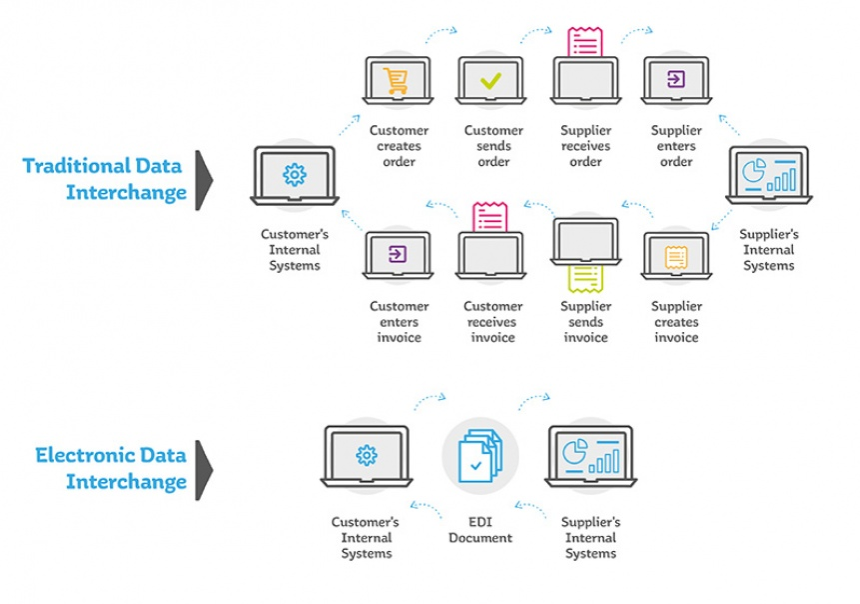 A graph of the benefits of EDI versus traditional data interchange with a series of actions entailing the many steps that traditional data requires, as opposed to EDI, which only requires: the customer's internal systems, the EDI document, and the supplier's internal systems.