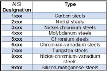 A small chart defining the steel AISI designation with steel type. More information below.