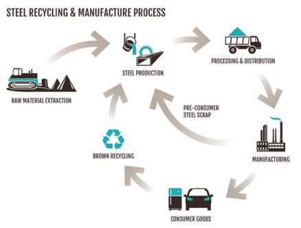 A graphic of the steel recycling process: from raw material extraction, to steel production, to processing and distribution, to manufacturing, which then either then becomes pre-consumer steel scrap and circles back to steel production, or then moves to consumer goods, then brown recycling, then back into steel production. With each text there is an accompanying illustration and an arrow to the next step.